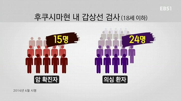 <세계의 교육> 日 후쿠시마, 어린이 갑상선암 발생률 높아