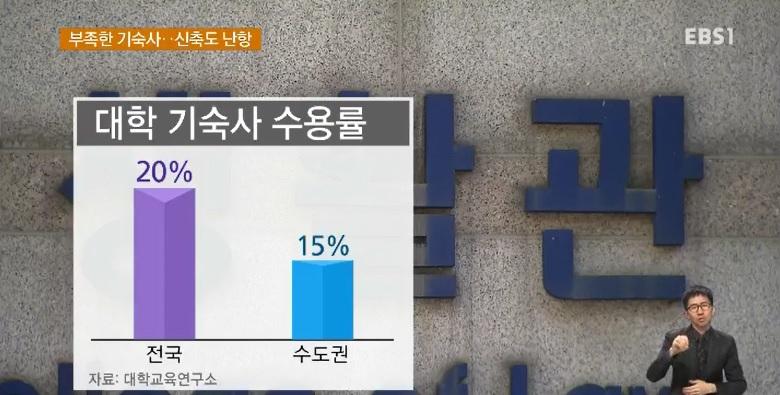 수도권 기숙사 수용률 '15%'‥주민반발에 신축도 '난항'