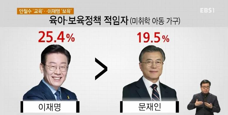 [EBS 대선 여론조사] 안철수 '교육' 선점‥이재명 '보육' 강세