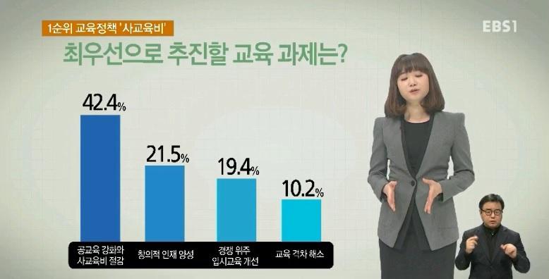 <단독> [EBS 대선 여론조사] 국민이 뽑은 교육정책 1순위‥