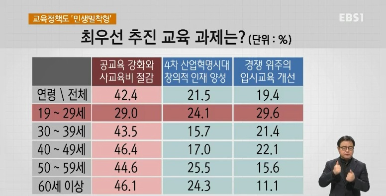 <단독> [EBS 대선 여론조사] 교육정책도 '민생밀착형'‥연령·이념 차 '뚜렷'