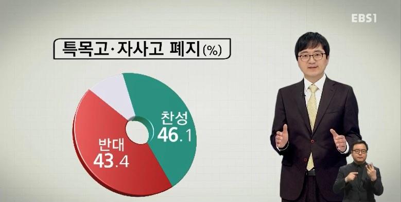 [EBS 대선 여론조사] 특목고·자사고 폐지 '찬반 팽팽'‥학제개편 '과반 찬성'