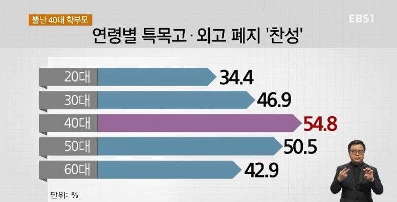 [EBS 대선 여론조사] 뿔난 40대 학부모‥
