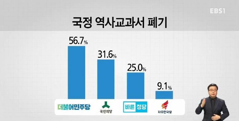 [EBS 대선 여론조사] 진보·보수 따라 국정 역사교과서 찬반 '엇갈려'
