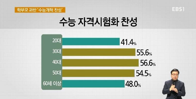 [EBS 대선 여론조사] 수능 자격시험화‥학부모 54% '찬성'