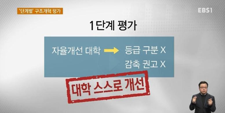 '단계별' '대학 통·폐합'‥대학구조개혁 발표