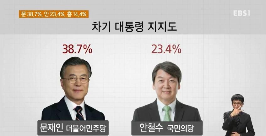 [EBS 대선 여론조사] 문 38.7%, 안 23.4%, 홍 14.4%, 심 11.4%, 유 5.7%