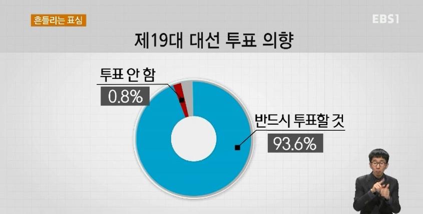 [EBS 대선 여론조사]