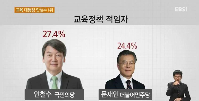 [EBS 대선 여론조사] 교육 대통령 안 27.4%‥문 24.4%