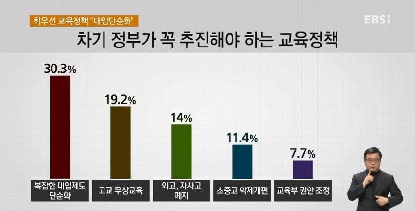[EBS 대선 여론조사] 차기 정부 최우선 교육정책은?