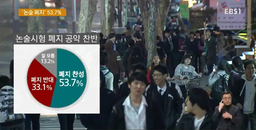 [EBS 대선 여론조사] '논술 폐지' 과반 찬성‥'학종 유지' 55.2%