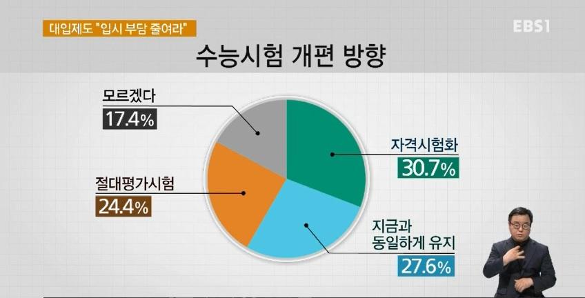 [EBS 대선 여론조사] '정시 확대' 우세‥