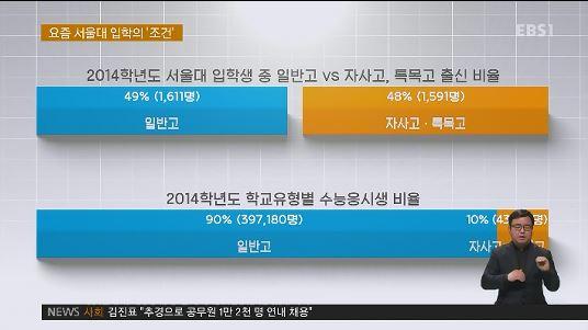 요즘 서울대 입학조건... '특목고·서울·경제력'