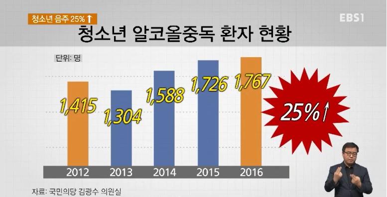 '초등학생'부터 음주 시작‥5년간 25%↑