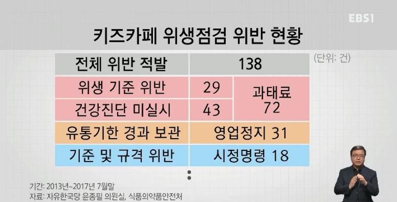[단독] '위생불량' 키즈카페 5년간 138곳‥'술 파는 점포' 173곳