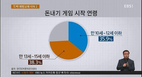 ' 도박예방교육 '400개교' 불과‥실시율 '10%↓'