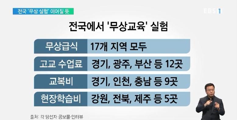 교육감 '무상교육' 공통 공약‥전국서 '무상 실험'