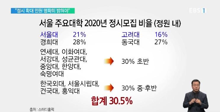 [단독] 2022학년도 대입 정시 확대?‥