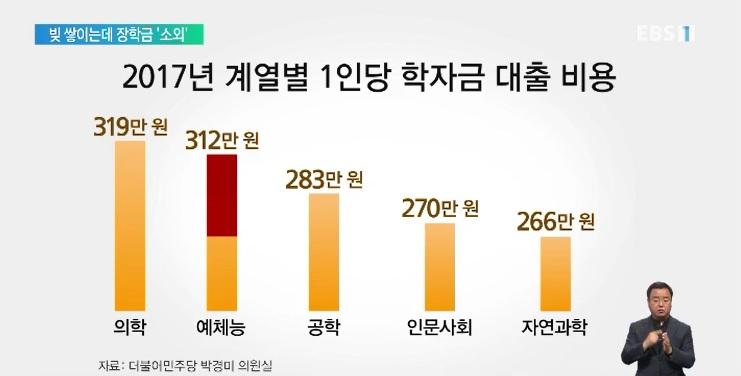 [단독] 예술대생 1인당 '300만 원' 대출‥장학금도 '소외'