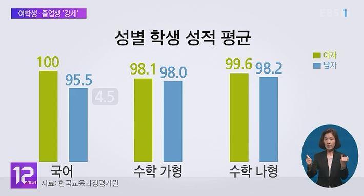 지난해 수능 여학생·졸업생 강세‥지역 격차 '여전'