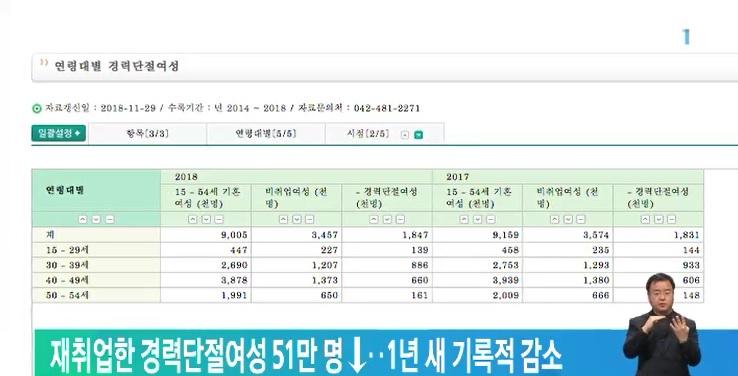 재취업한 경력단절여성 51만 명↓‥1년 새 기록적 감소