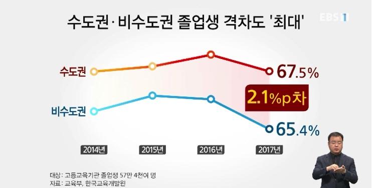취업 한파에 대졸 취업률 뚝‥전공·지역 격차 '뚜렷'