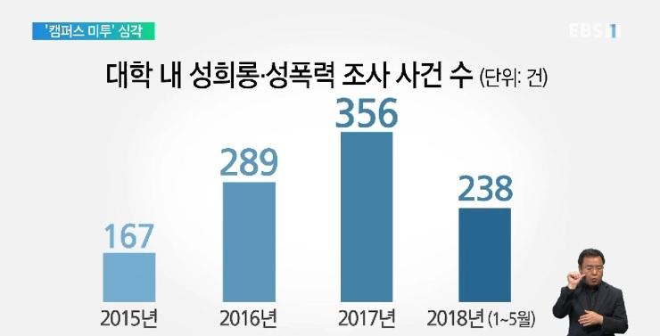 '캠퍼스 미투' 전수조사 결과‥성희롱·성폭력 매년 늘어
