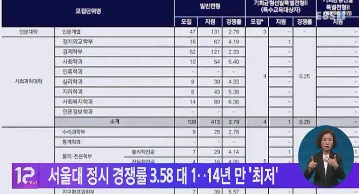 서울대 정시 경쟁률 3.58 대 1‥14년만 '최저'