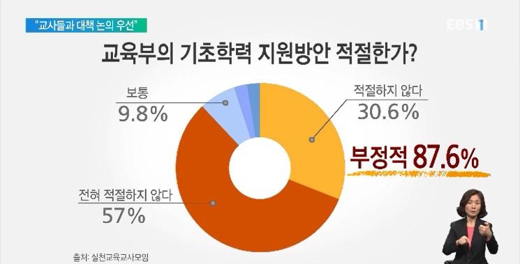 교사 87%