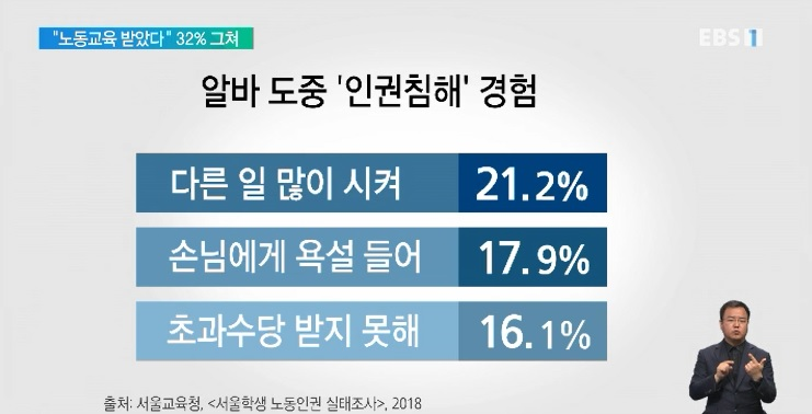 청소년 노동인권 사각지대‥