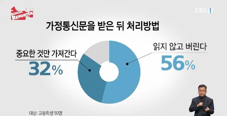 <스쿨리포트> 버려지는 가정통신문‥대책은?