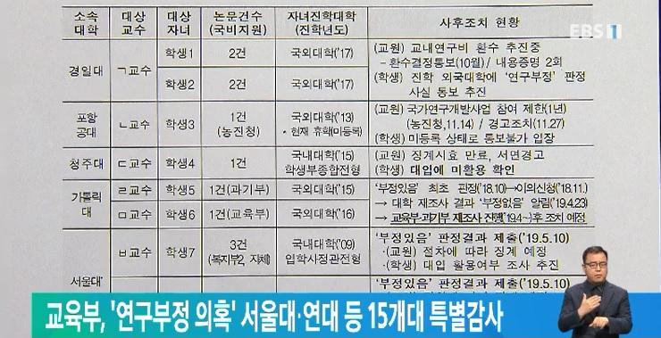 교육부, '연구부정 의혹' 서울대․연대 등 15개대 특별감사