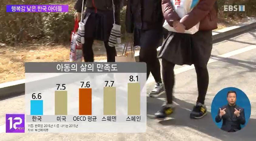 놀지 못하는 한국 아이들‥'아동 행복지수' OECD 최저 수준