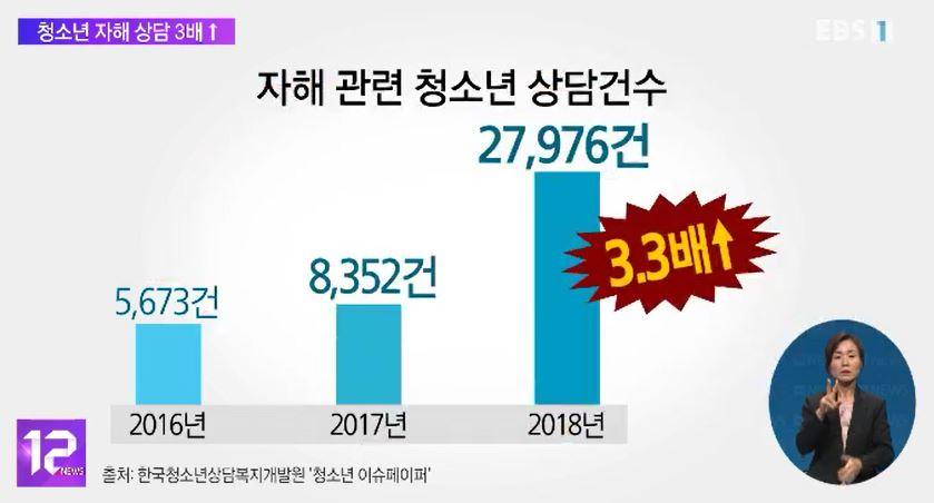 '청소년 자해' 상담 1년 새 3배 넘게 증가‥
