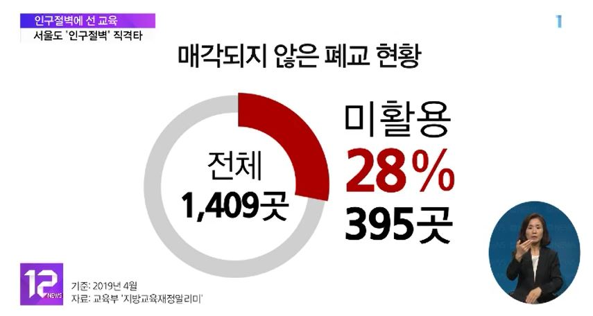 [인구절벽기획 2편] 학령인구 감소 충격 서울에도‥폐교‧통합학교 등장