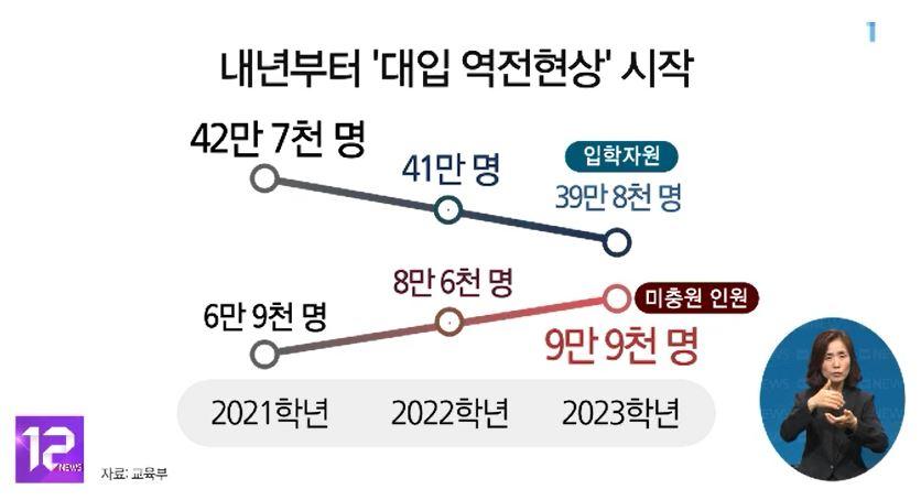 [인구절벽기획 9편] 내년부터 '대입 역전현상' 시작‥