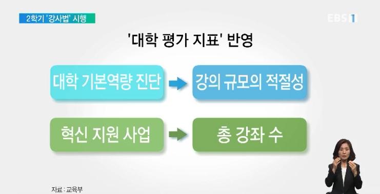 강사법 시행 앞두고 '고용 안정' 나선다