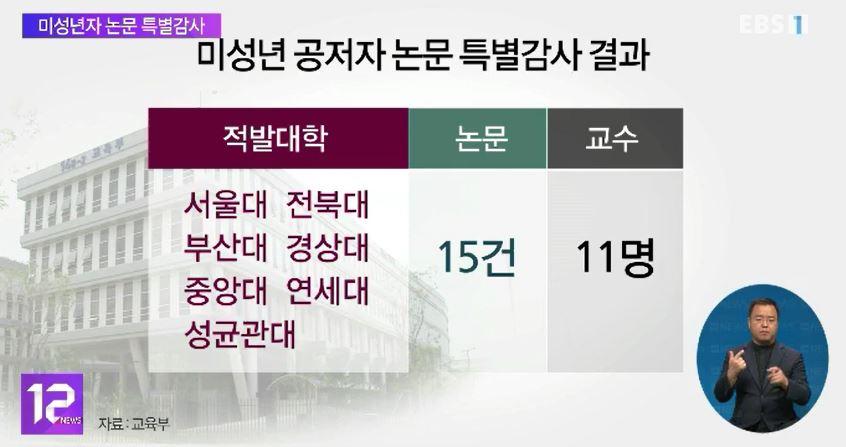 미성년자 '부정논문' 무더기 적발‥서울대 등 7개 대학
