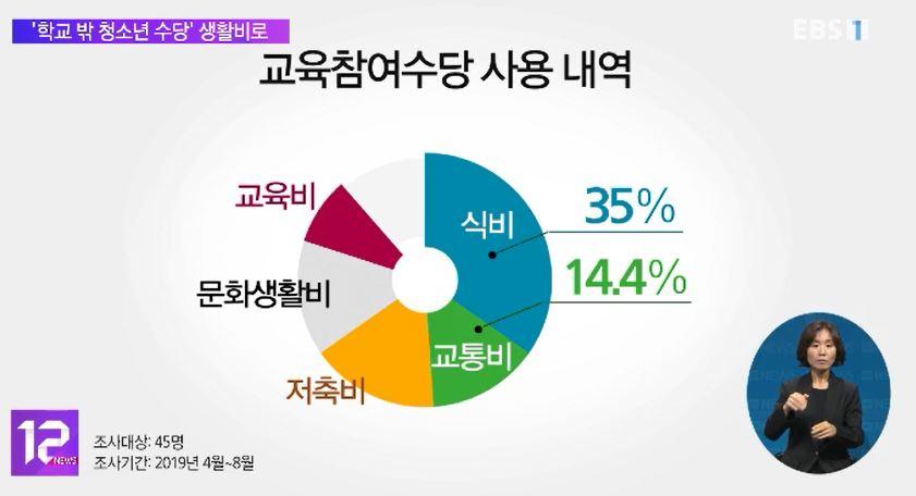 '학교 밖 청소년 수당' 생활비로 사용‥오남용 우려 '불식'