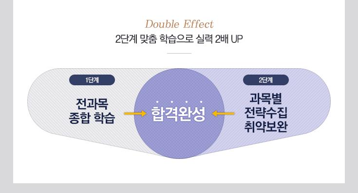 One+One 24개월동안 최신 강의 무제한 수강
