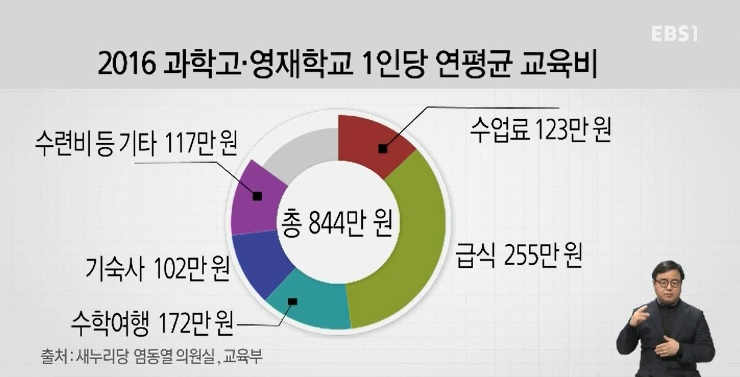 [단독] 1년 학비 평균 844만 원‥과고·영재학교는 귀족학교?
