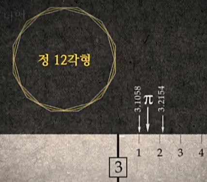 파이(π)의 역사, 불규칙하게 영원히 계속되는 것일까? 아니면 규칙이 있는 것일까? 파이(π)값을 구하기 위해 도전해온 인류의 역사!