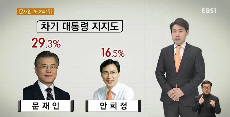 [EBS 대선 여론조사] 대선후보 지지도‥문재인 29.3% 1위