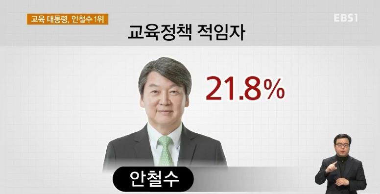 <단독> [EBS 대선 여론조사] 교육 대통령‥안철수 21.8% 1위