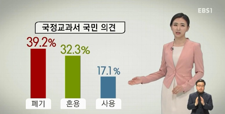 [EBS 대선 여론조사] 국정 역사교과서 '폐기' 39%‥누리과정 '국가책임' 52%