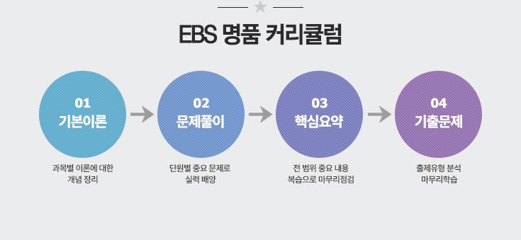 EBS 명품 커리큘럼