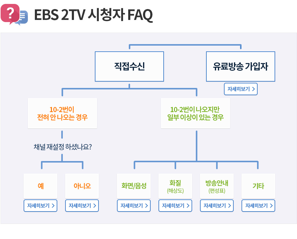 EBS 2TV 시청자 FAQ