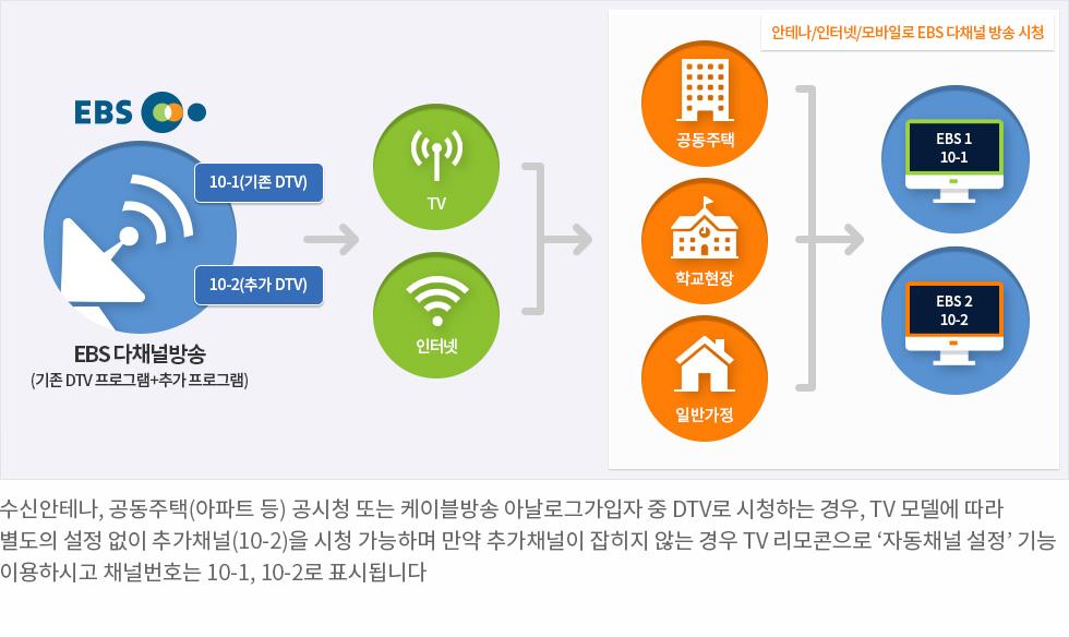 수신안테나, 공동주택(아파트 등) 공시청 또는 케이블방송 아날로그가입자 중 DTV로 시청하는 경우, TV 모델에 따라 별도의 설정 없이 추가채널(10-2)을 시청 가능하며 만약 추가채널이 잡히지 않는 경우 TV 리모콘으로 '자동채널 설정' 기능 이용하시고 채널번호는 10-1, 10-2로 표시됩니다.