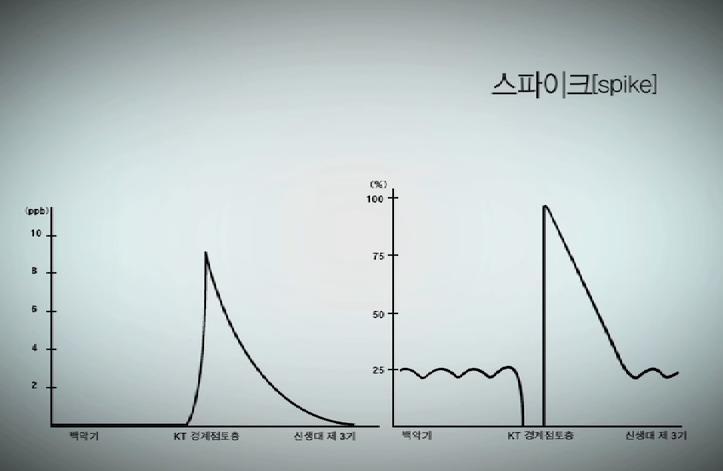 지식채널e, 스파이크